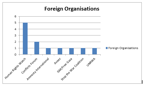 Foreign Organisations