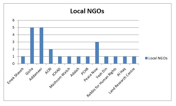 Local NGOs