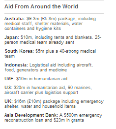Aid from around the world