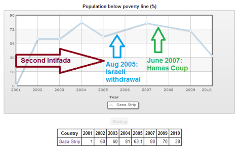 Poverty line Gaza Strip