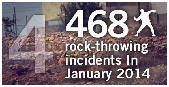 Review of the BBC's reporting of security incidents in Judea & Samaria in January