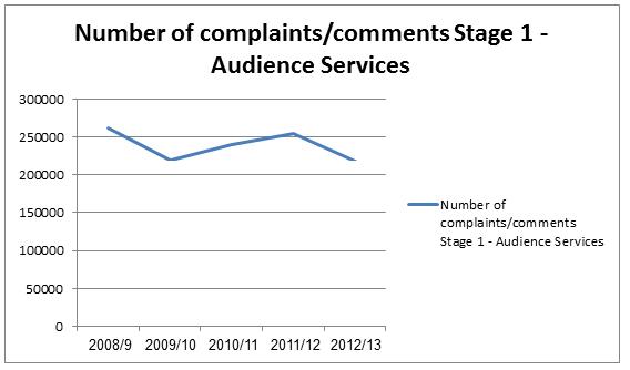 complaints 1