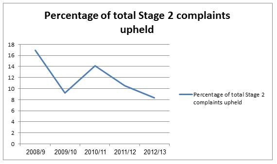 complaints 3