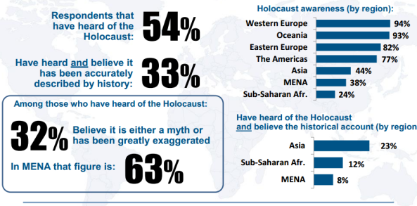 ADL poll Holocaust
