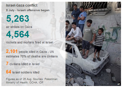 BBC's summary graphic continues to mislead on Gaza casualty ratios