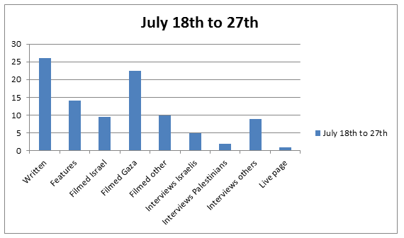 Chart 18 to 27 Jul