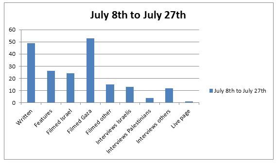 Chart 8 to 27 Jul