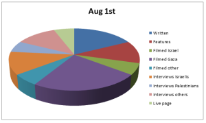 Chart Aug 1
