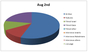 Chart Aug 2