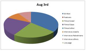 Chart Aug 3