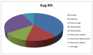 Chart Aug 4