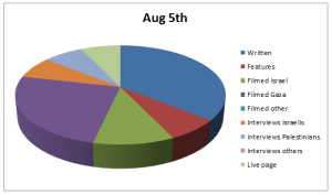 Chart Aug 5