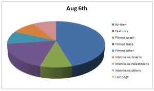 Chart Aug 6