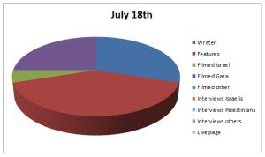 Chart Jul 18