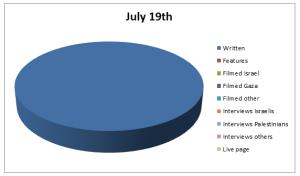 Chart Jul 19