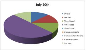 Chart Jul 20
