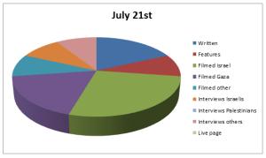 Chart Jul 21
