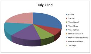 Chart Jul 22