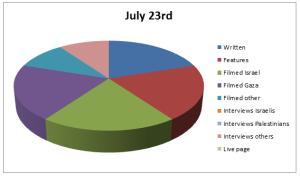 Chart Jul 23