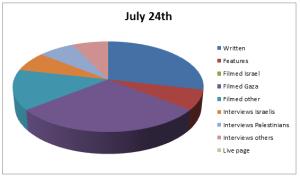 Chart Jul 24