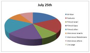 Chart Jul 25