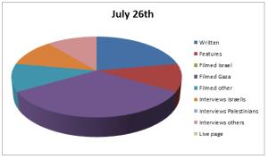 Chart Jul 26