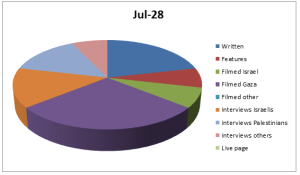 Chart Jul 28