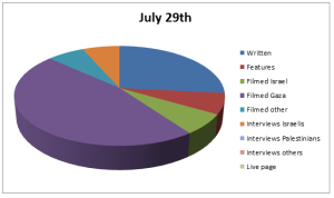 Chart Jul 29