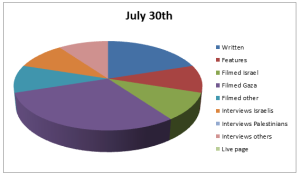 Chart Jul 30