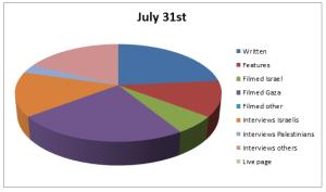 Chart Jul 31