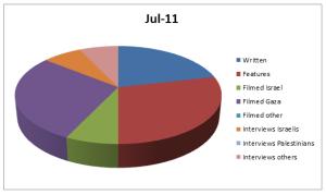 Graph Jul 11