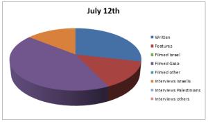 Graph Jul 12