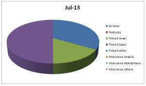 Graph Jul 13