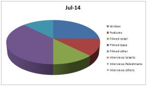 Graph Jul 14