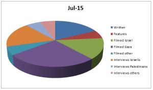 Graph Jul 15