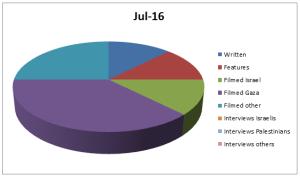 Graph Jul 16
