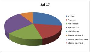 Graph Jul 17