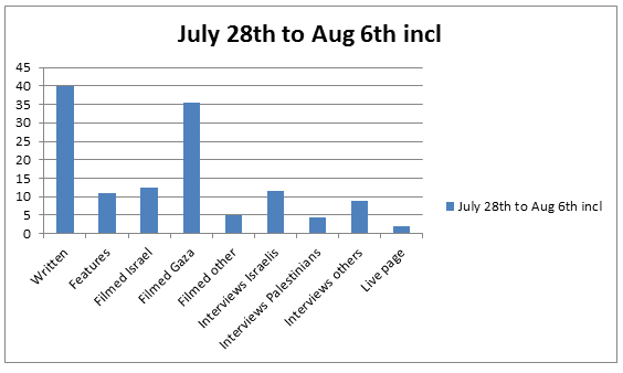 Graph Jul 28 to Aug 6