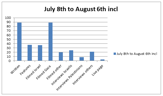 Graph Jul 8 to Aug 6