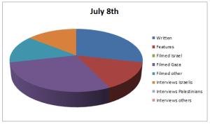 Graph Jul 8