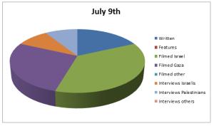 Graph Jul 9