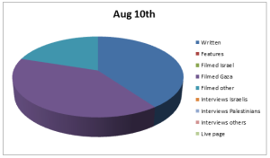 Chart Aug 10