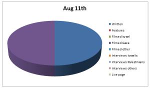 Chart Aug 11