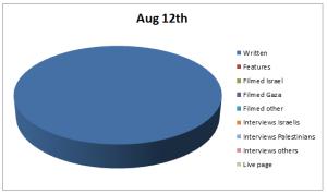 Chart Aug 12