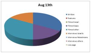 Chart Aug 13