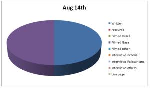 Chart Aug 14