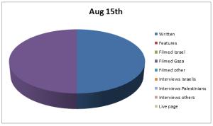Chart Aug 15
