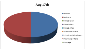 Chart Aug 17