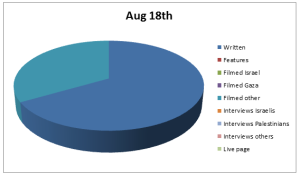 Chart Aug 18