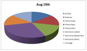 Chart Aug 19